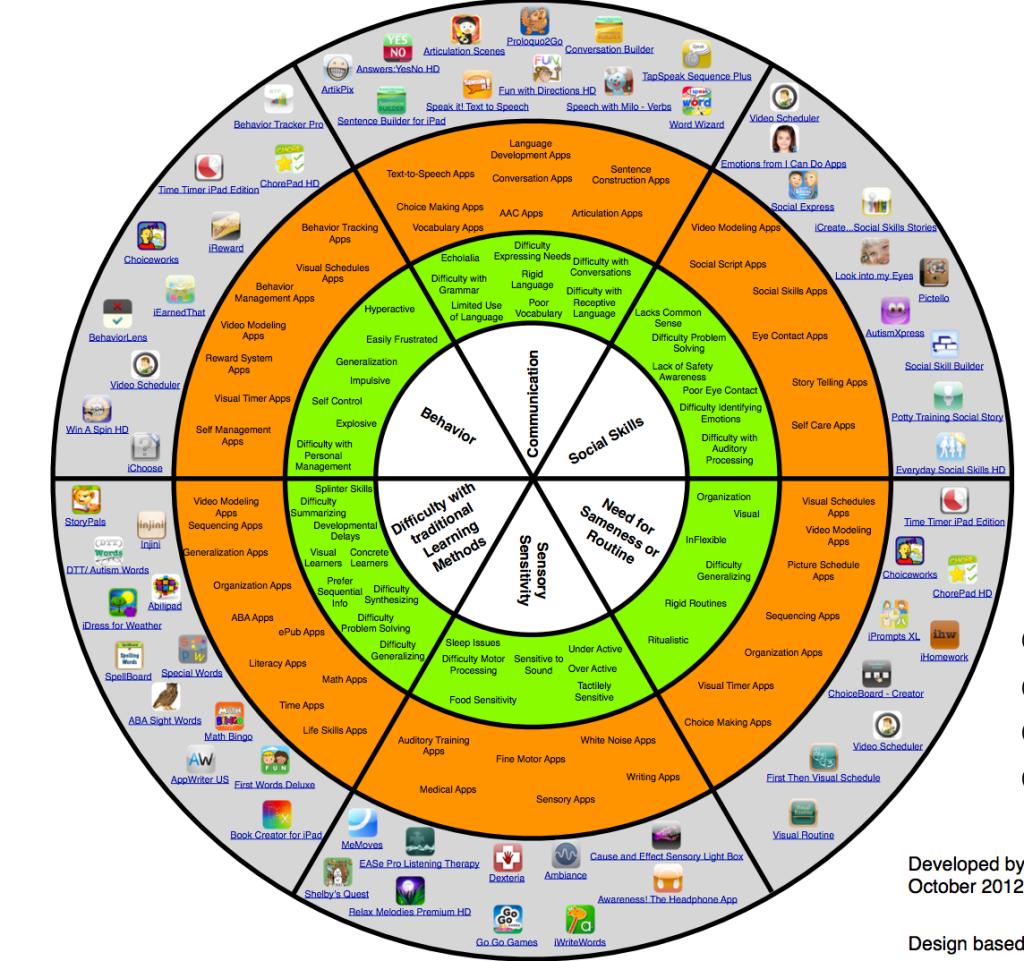 autism app wheel